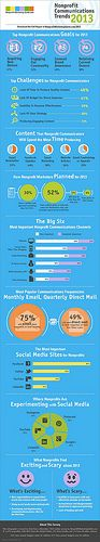 2013 Nonprofit Communications Trends Infographic by kivilm, via Flickr