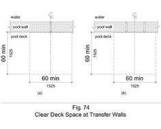 Figure 74 shows in plan view clear deck space of 60 by 60 inches minimum. Figure (a) shows this space centered at one grab bar. Figure (b) shows this space centered on the clearance between two grab bars.