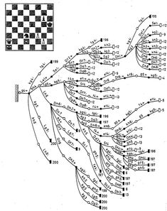 decision-tree of a chess study