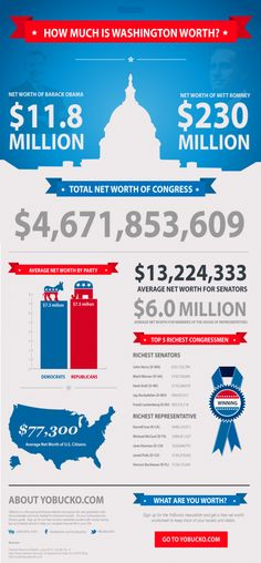 Infographic depicting the net worth of Congress, Obama and Romney. Apparently politics isn't a bad way to get rich. Us Presidential Elections, Us Election, Teaching Government, Ways To Get Rich, Democrats And Republicans, History Classroom, Charts And Graphs, Political Issues, Net Worth