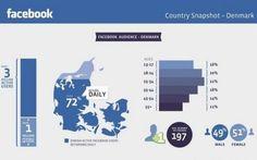 Country Snapshot - Denmark    Nyeste tal om danskere på Facebook