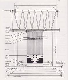 Diagram of traditional Navajo loom. une collecte: Navajo Weaving Way