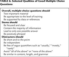 Selected Qualities Of Good Multiple Choice Questions This Or That Questions Teacher Related Choice Questions