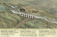 Regarded as one of the greatest engineering feats of early civilization, the aqueducts of the Roman Empire continue to draw interest from archaeologists. The system is an example of passive irrigation, using only gravity to move water over many miles, from higher elevations to low-lying areas.: