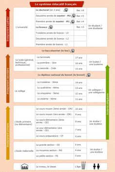 Système scolaire en France