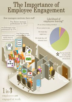 Employee Engagement Importance #infographic
