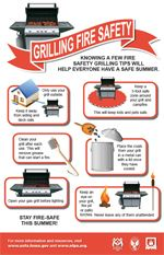 Grilling Fire Safety Infographic - US Fire Administration Fire Grill, Propane Gas Grill, Fire Safety Tips, Gas Grill Reviews, Safety Message, Safety Topics, Grilling Tips, Outdoor Grilling, Home Safety