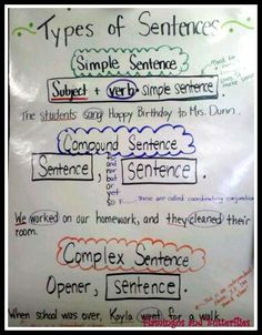 anchors: writing - types of sentences - jeff anderson - mechanically inclined! have the students practice their own after modeling.