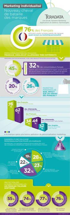 infographie personnalisation e-commerce