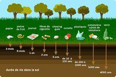Durée de vie dans le sol