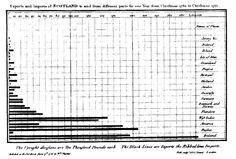 William Playfair (1786) Balkendiagramm Exporte und Importe von Schottland von Weihnachten 1780 – Weihnachten 1781