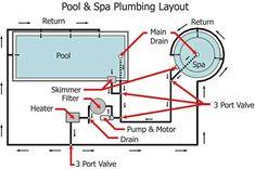 Inground Spa Plumbing Diagram Google Search Inground Spa Pool