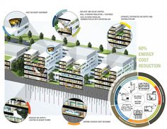 A groundbreaking new research effort reveals how hospitals, which account for four percent of all energy consumed in the U., can achieve a 60 percen New Hospital, General Hospital, Healthcare Architecture, Healthcare Design, Eco Buildings, Architectural Engineering, Hospital Design, Design Competitions, Green Building