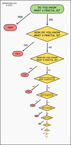 Do you know what a fractal is? Spiked Math Comic - Fractal Flowchart