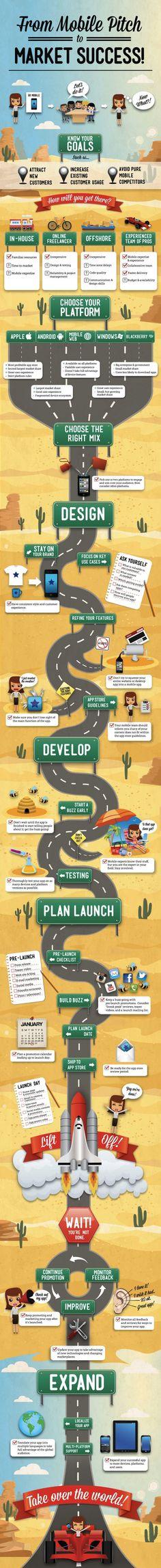 #Mobile_application_development