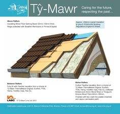 7 Best Insulation Systems Images New Builds Construction