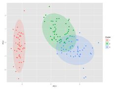 r - Test significance of clusters on a PCA plot - Stack Overflow