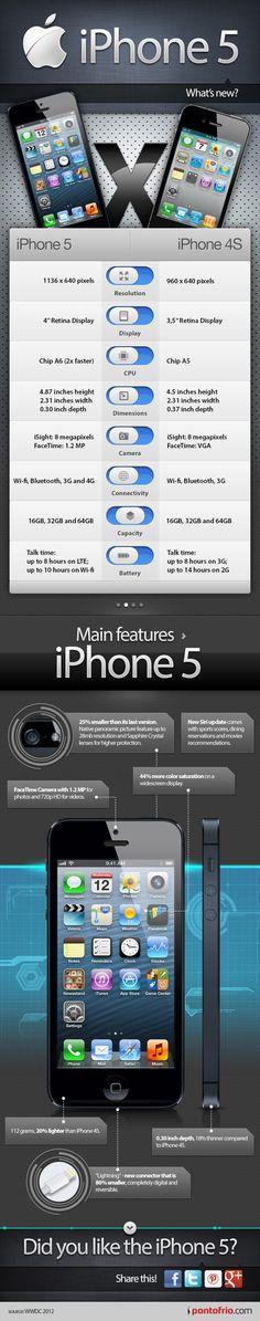 iPhone5 vs iPhone4S のインフォグラフィック