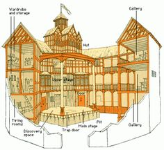 A Diagram Of The Globe Theatre Students Could Draw Their