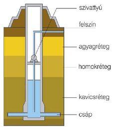 Kapcsolódó kép Bar Chart, Diagram, Bar Graphs