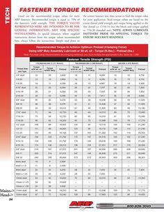 Tap Drill Size Chart Form Tap Drill Chart Hardware