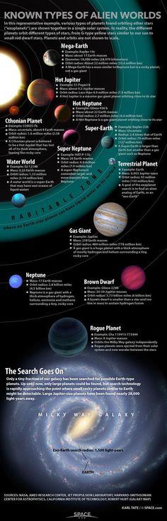 Tipos de exoplanetas conocidos