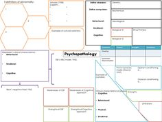 Psychopathology revision map - new AQA spec Psychology Revision, Psychology A Level, Psychology Resources, Psychology Studies, Forensic Psychology, Teaching Resources, Bullet Journal Cover Ideas, Bullet Journal Mood, A Level Revision