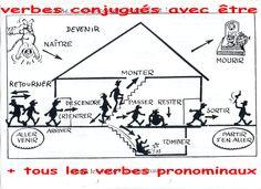 Verbes qui se conjuguent avec être au Passé Composé