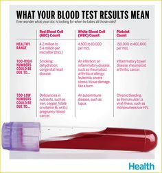What Your Blood Test Results Mean – Health News / Tips & Trends / Celebrity Health Medical Facts, Medical Information, Medical Quotes, Medizinisches Labor, Nursing Labs, Funny Nursing, Blood Test Results, Thyroid Test Results, Nursing School Notes