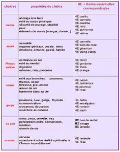 Chakras et huiles essentielles