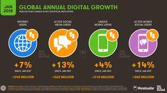 2017 verilerle karşılaştıracak olursak en büyük artış mobil ve sosyal medya kullanımında olduğu görülmektedir.  3.81 milyar internet kullanıcısı, dünya nüfusunun %51'i 3.02 milyar sosyal medya kullanıcısı, dünya nüfusunun %37' si 5.05 milyar mobil kullanıcısı, dünya nüfusunun %66' sı 2.78 milyar mobil sosyal medya kullanıcısı, dünya nüfusunun %34'ünü ifade etmektedir.
