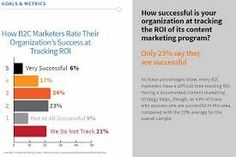 Image result for b2b content marketing infographic 2015