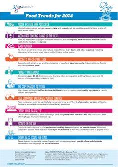 Food & Beverage Trends for 2014