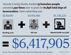 13 Social Class Homelessness Ideas Social Class Homeless Homeless People