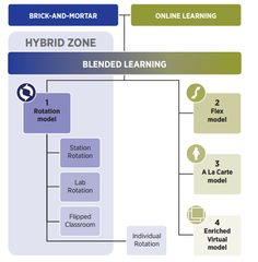 Personalization, Tailored Instruction Vital to Blended Learning, New Report Says