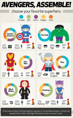 Avengers Infograph. Cool idea if students wanted to rank the skills & powers of their favorite Super-Heroes