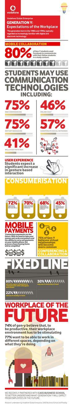 Expectativas de la generación Y en el trabajo #infografia #infographic