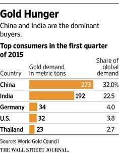 Chinese now prefer stocks to gold, but Indian buyers are stepping up http://on.wsj.com/1QP2nTb