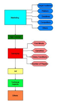 Guidelines Flowchart