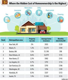 Focused on your down payment and monthly mortgage payments? These other hidden homeownership costs should be on your radar, too—especially in these locales. Mortgage Tips, Mortgage Payment, Paying Back Student Loans, Home Buying Tips, Real Estate Information, Home Ownership, Find Property, Real Estate Marketing, Renting A House