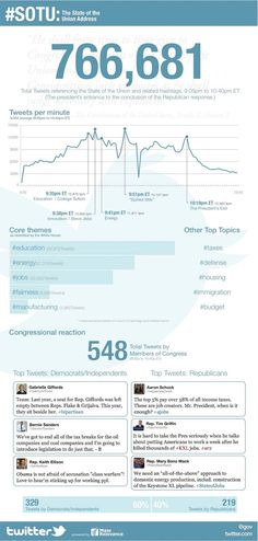 An infographic by Twitter sharing the official stats on the activity of its users during President Obama's State of the Union address on Tuesday