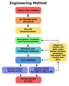 Steps of the Engineering Design Process. website compares Engineering Design Process to Scientific Process