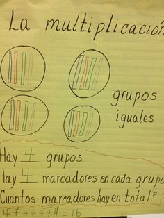 Check out the anchor chart for early multiplication concepts. (Gardens ES)