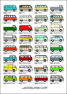 Affiche Combi Evolution some VW history… I have the crazy idea to buy a vw van and just travel the world. But ik don't wanna do it alone… Volkswagen Bus, Volkswagen Transporter, Vw Camper Bus, Vw Caravan, Volkswagen Vehicles, Volkswagon Van, Vans Vw, Vw T3 Doka, T3 Vw