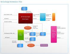 real time bidding (RTB)  Ad exchange platform