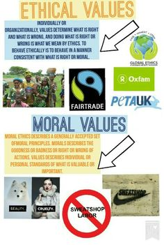 Ethical & Moral Issues Explained