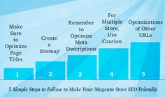 Are you running a Magento store and want to make it SEO friendly? If yes, this blog contains five easy steps that every Magento owner should follow to make their e-store SEO friendly. Check-out these five steps and share your views.
