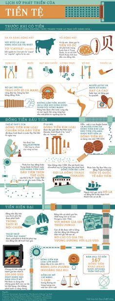Lịch sử phát triển của tiền tệ
