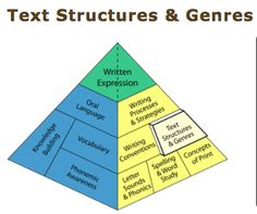 This informative page from the Balanced Literacy Diet is great to give teachers the foundational understanding of text structures and genres. This overview provides educators with the essential information needed to help instruct students and teach them about the different features and genres of text.