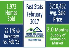 It's a great time to sell in Kansas City! Home prices continue to rise & inventory remains low. Call me to sell your home today!